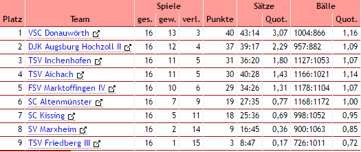 tabelle_volley_2016